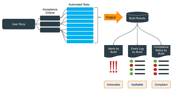 Automated Security Tests
